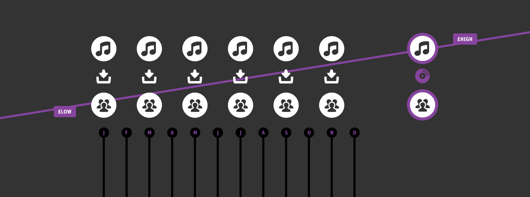 Article illustration for A new model for the musician-to-listener relationship